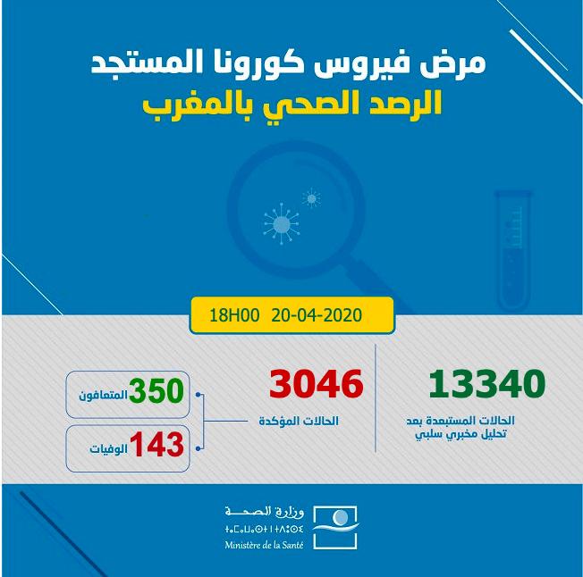 Covid19: Le Maroc franchit le cap des 3000 cas confirmés