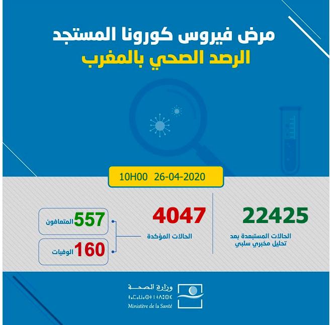 Covid-19 : 150 nouveaux cas confirmés au Maroc jusqu'à aujourd'hui à 10h00