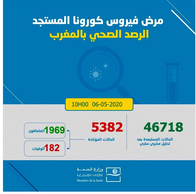Covid19: Le Maroc enregistre 163 cas supplémentaires en 18 heures