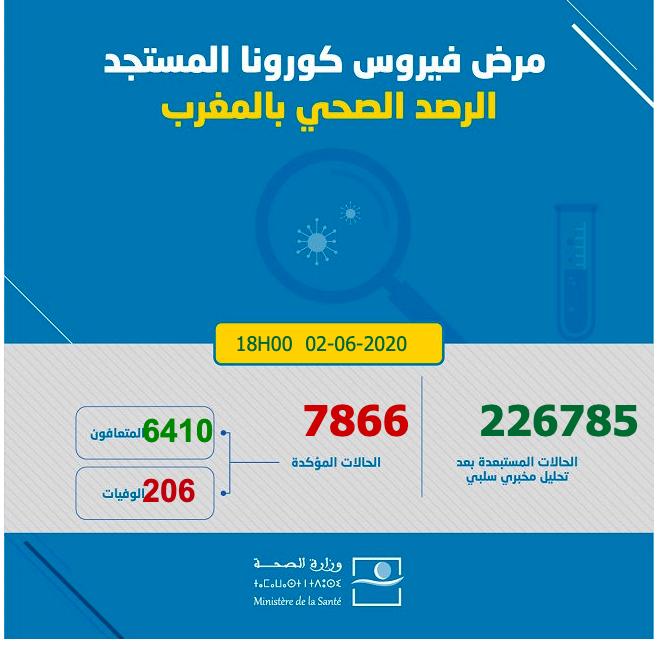 Covid19: 517 rémissions en 24heures, le Maroc bat son propre record de guérisons